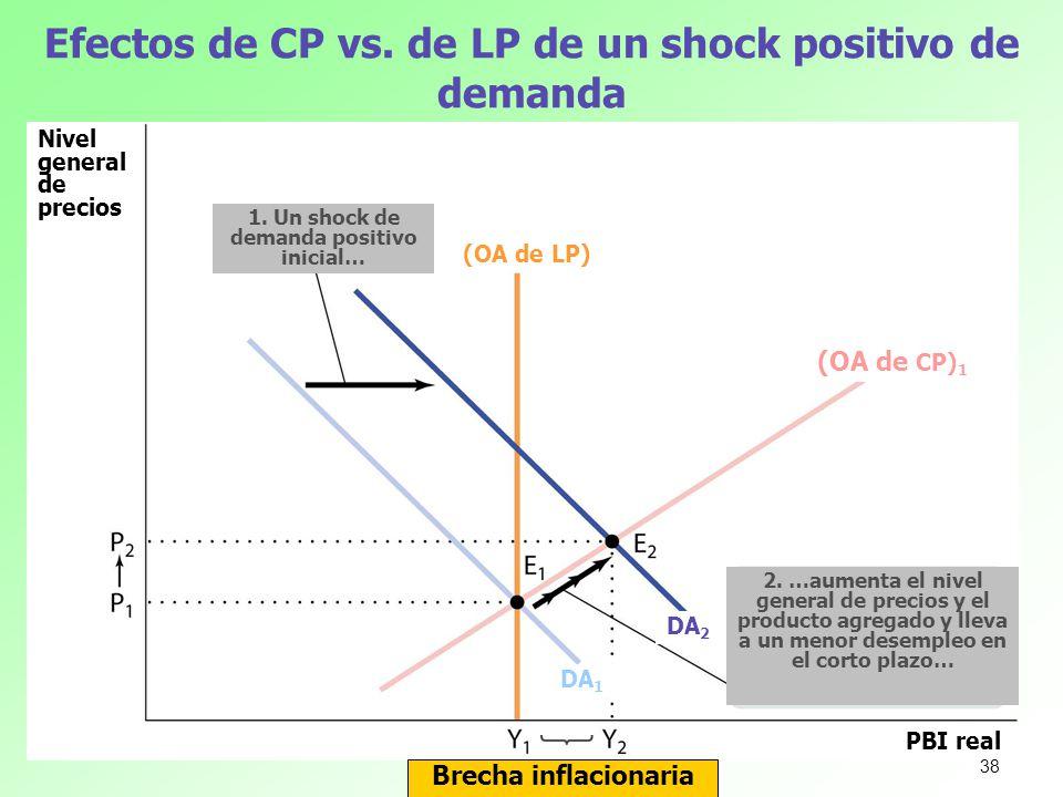 Efectos de CP vs. de LP de un shock positivo de demanda