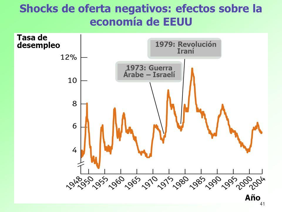 Shocks de oferta negativos: efectos sobre la economía de EEUU