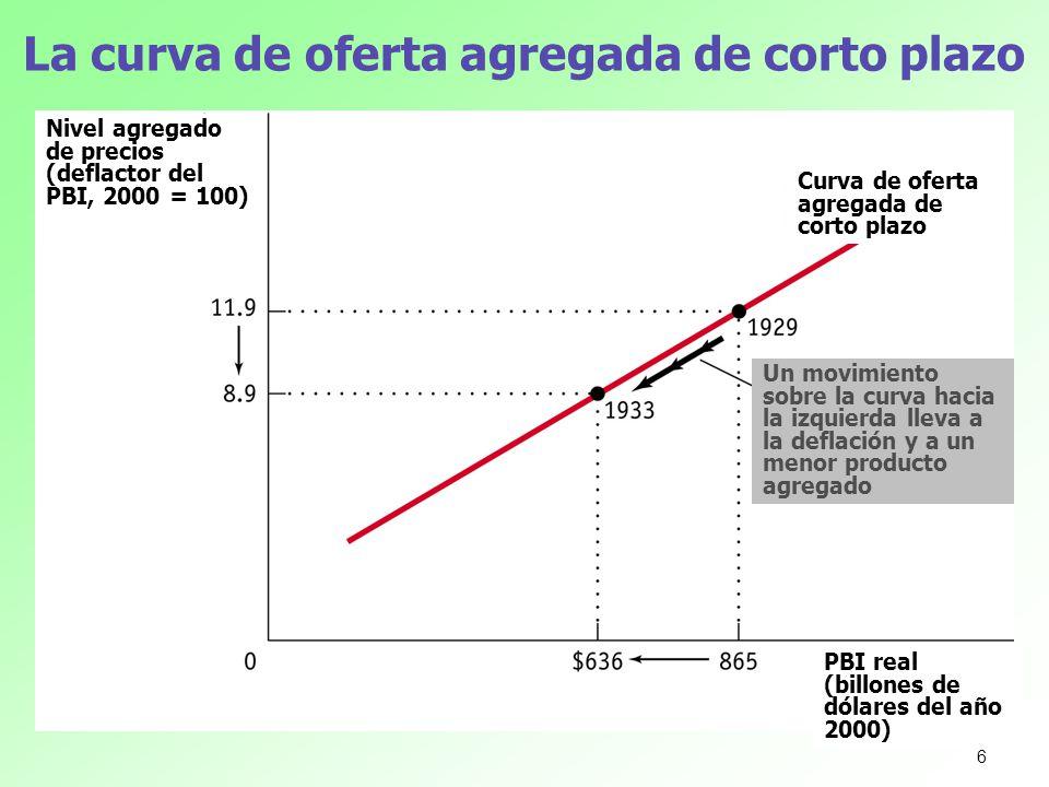 La curva de oferta agregada de corto plazo