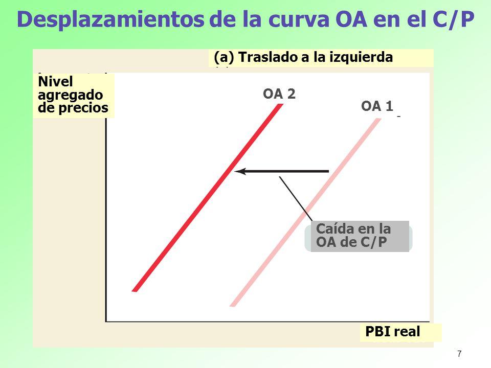 Desplazamientos de la curva OA en el C/P