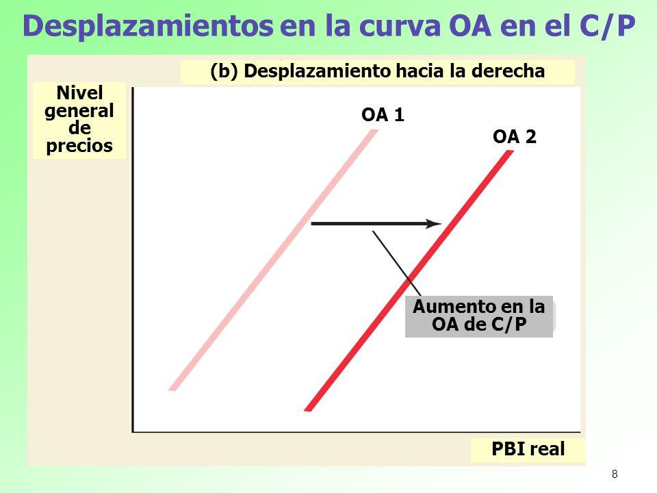Desplazamientos en la curva OA en el C/P
