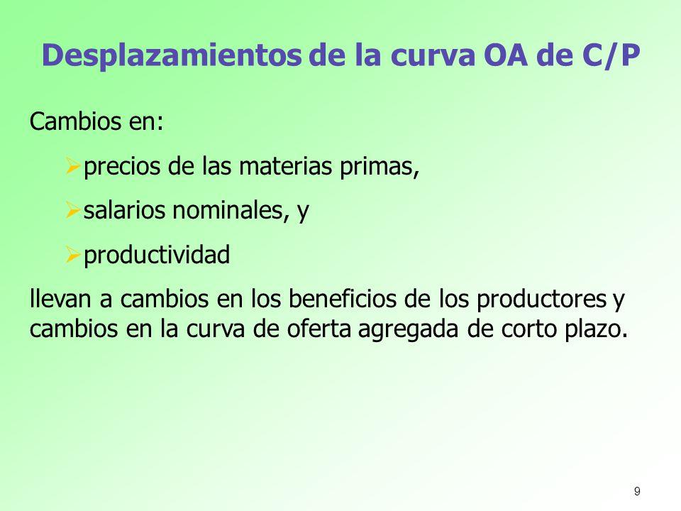 Desplazamientos de la curva OA de C/P