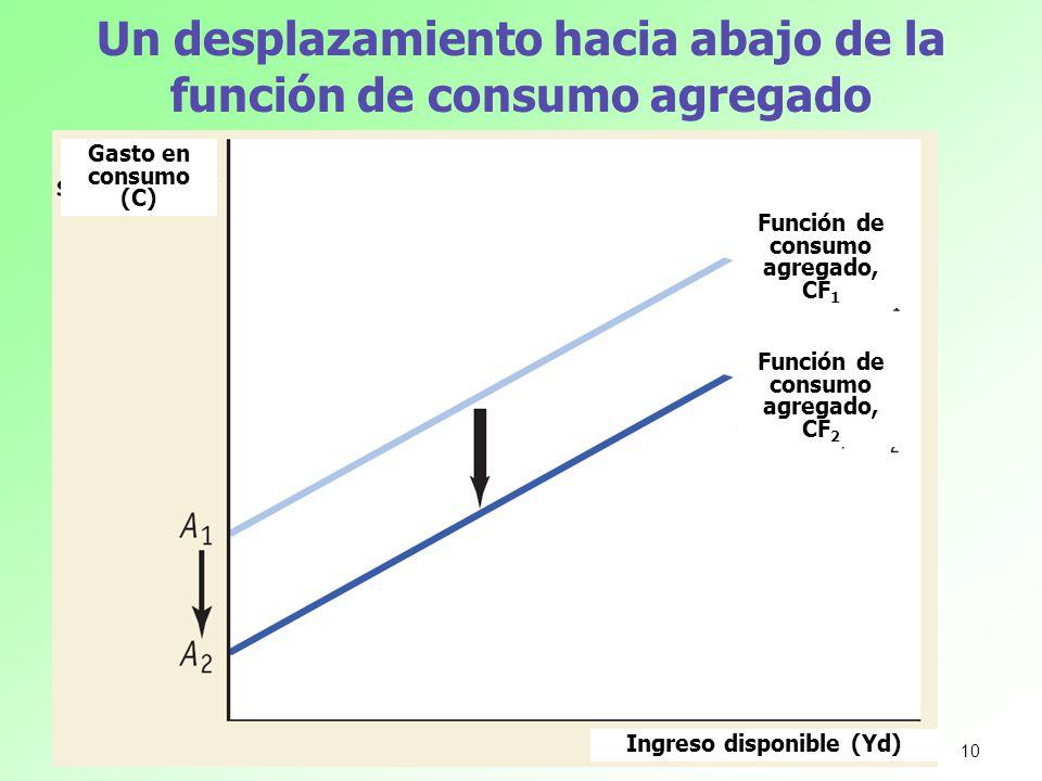 Un desplazamiento hacia abajo de la función de consumo agregado