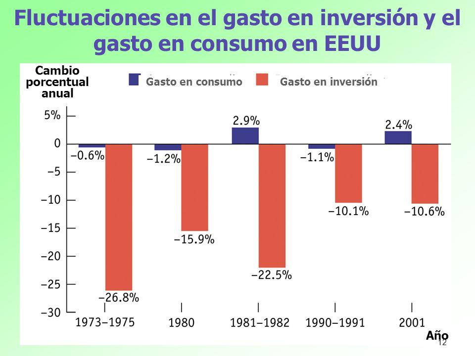 Fluctuaciones en el gasto en inversión y el gasto en consumo en EEUU