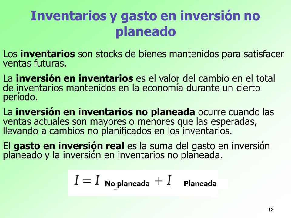 Inventarios y gasto en inversión no planeado