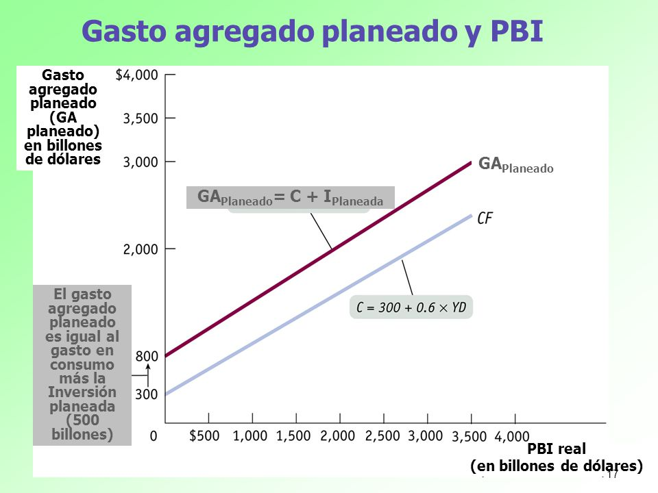 Gasto agregado planeado y PBI
