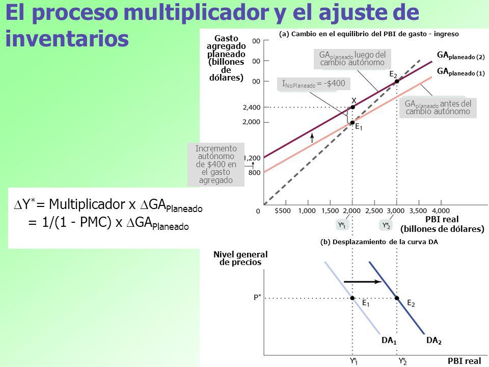 El proceso multiplicador y el ajuste de inventarios