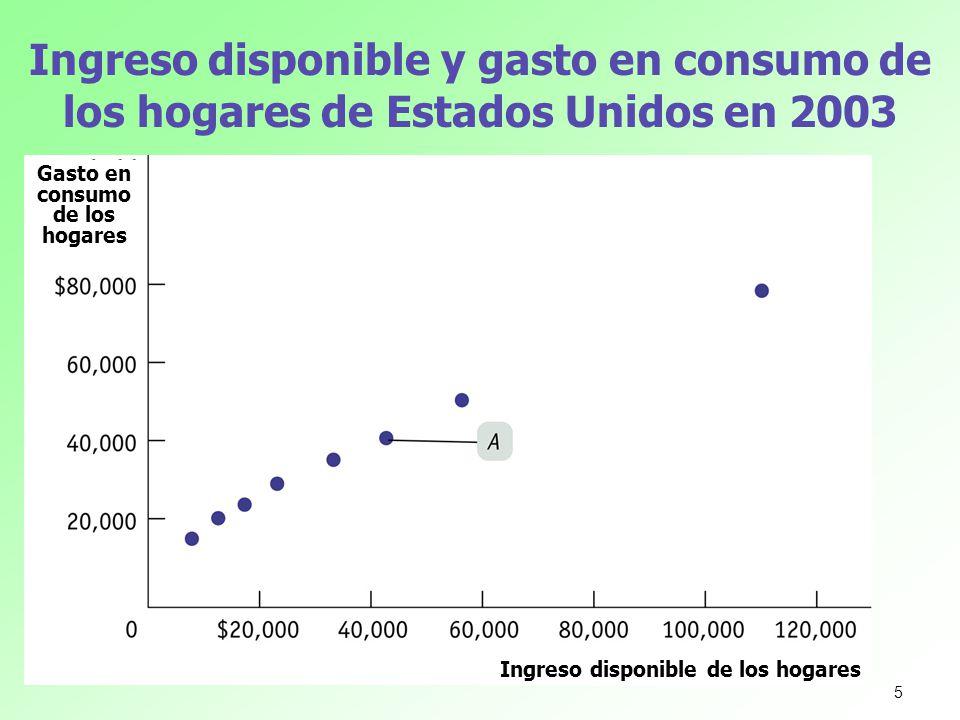 Gasto en consumo de los hogares Ingreso disponible de los hogares