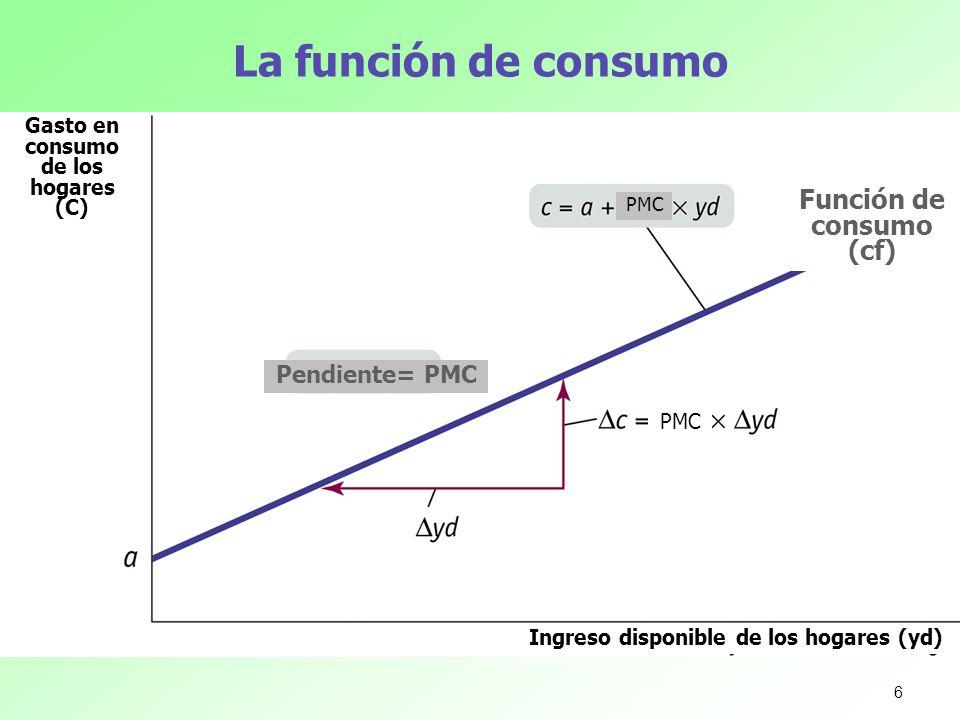 La función de consumo Función de consumo (cf) Pendiente= PMC