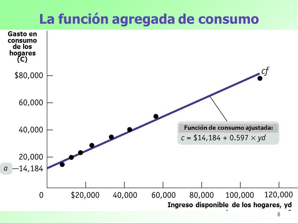 La función agregada de consumo