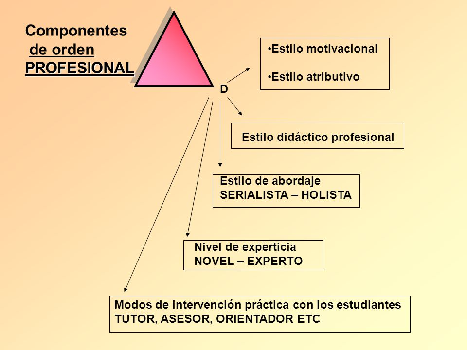 Componentes de orden PROFESIONAL Estilo motivacional Estilo atributivo