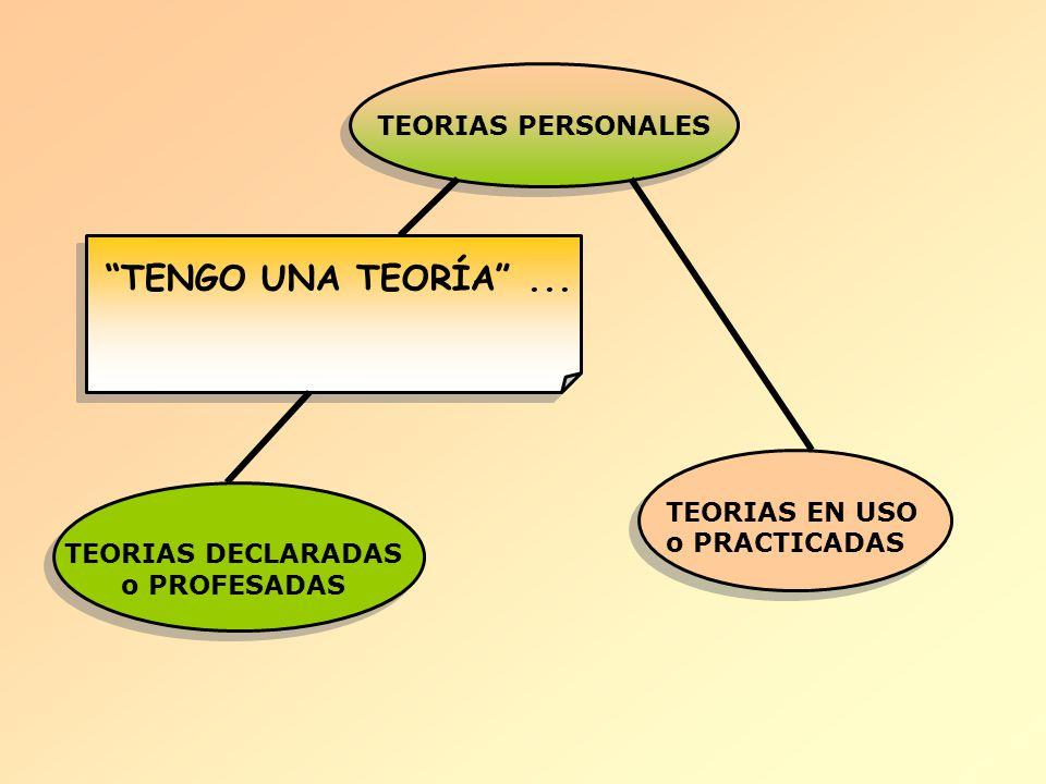 TENGO UNA TEORÍA ... TEORIAS PERSONALES TEORIAS EN USO o PRACTICADAS