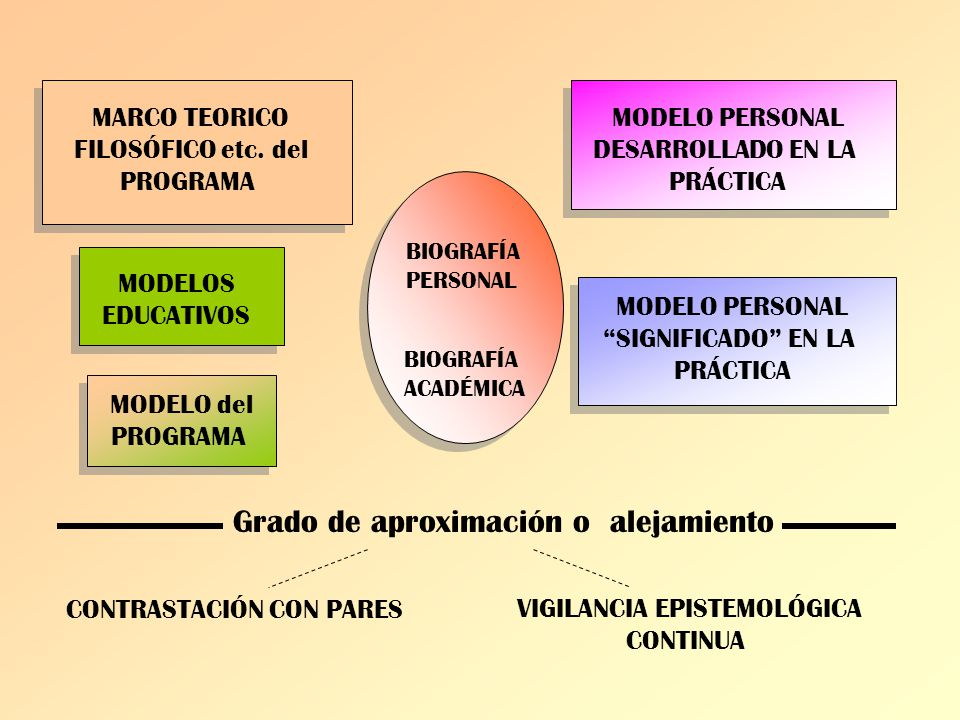 VIGILANCIA EPISTEMOLÓGICA