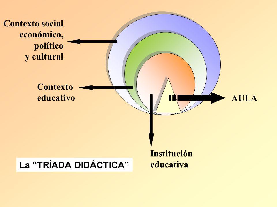 Contexto social económico, político. y cultural. Contexto. educativo. AULA. Institución. educativa.