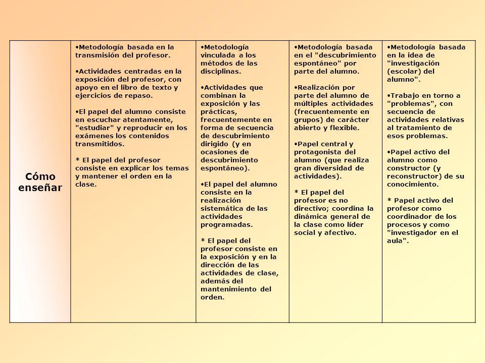 Cómo enseñar Metodología basada en la transmisión del profesor.