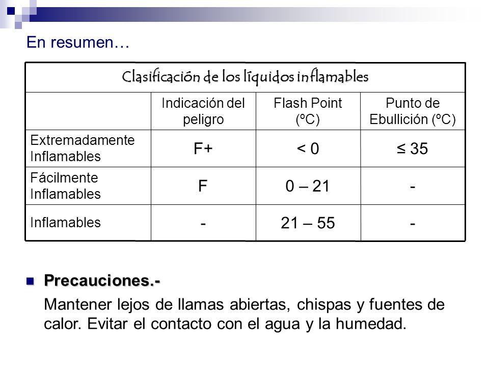 Clasificación de los líquidos inflamables