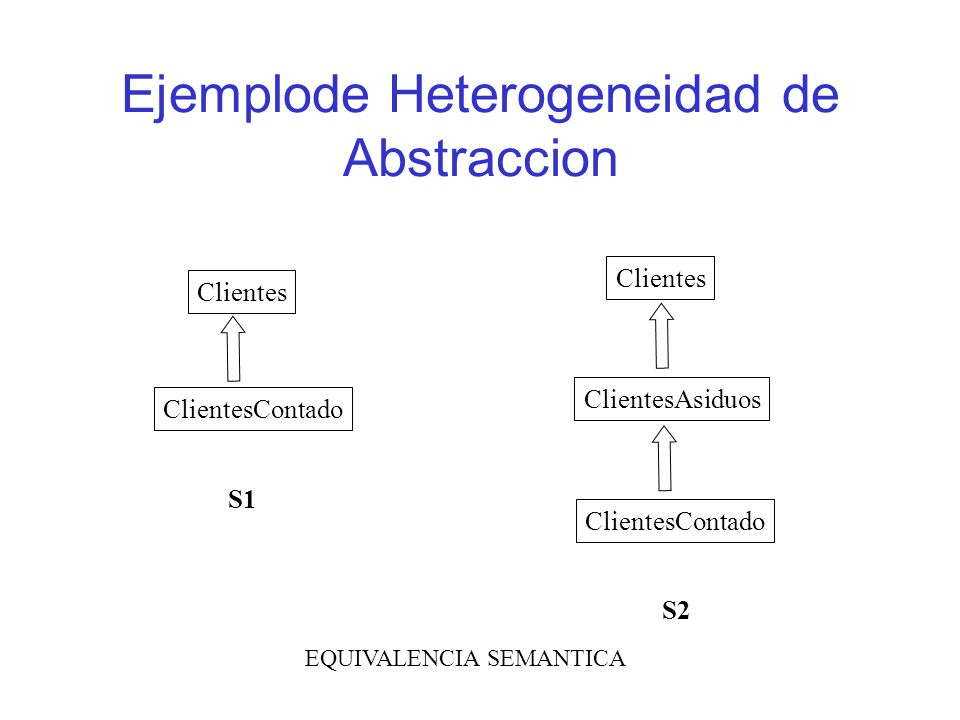 Ejemplode Heterogeneidad de Abstraccion