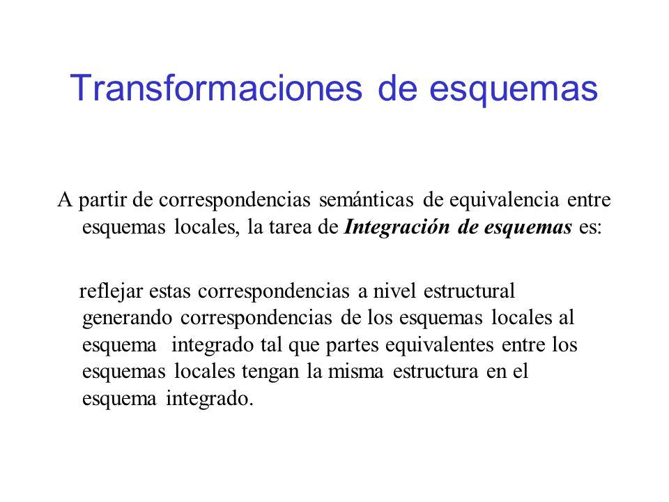 Transformaciones de esquemas