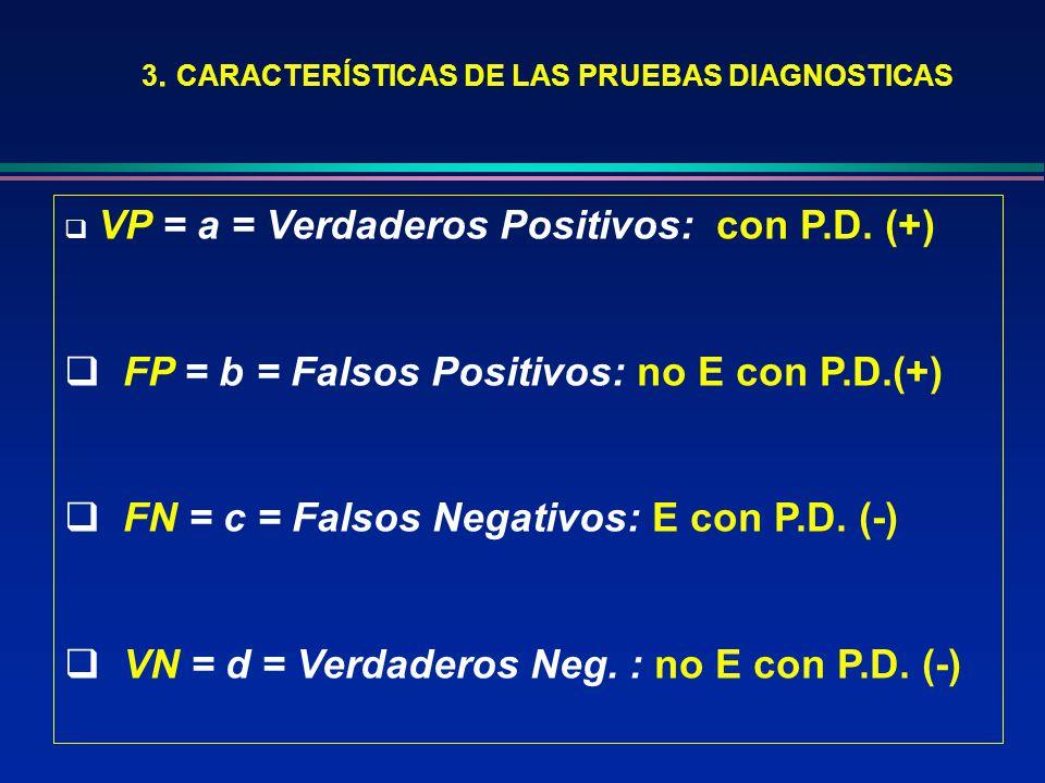 FP = b = Falsos Positivos: no E con P.D.(+)