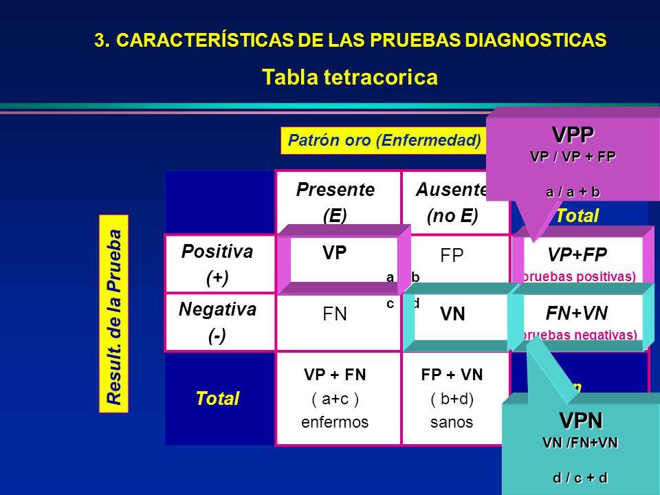 3. CARACTERÍSTICAS DE LAS PRUEBAS DIAGNOSTICAS
