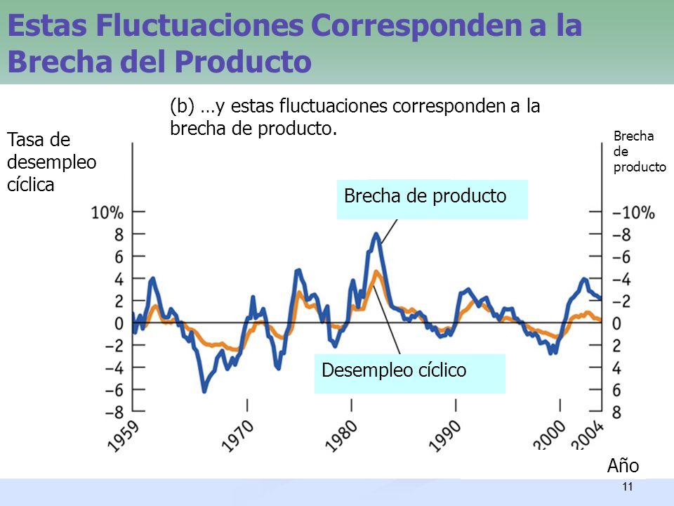 Estas Fluctuaciones Corresponden a la Brecha del Producto
