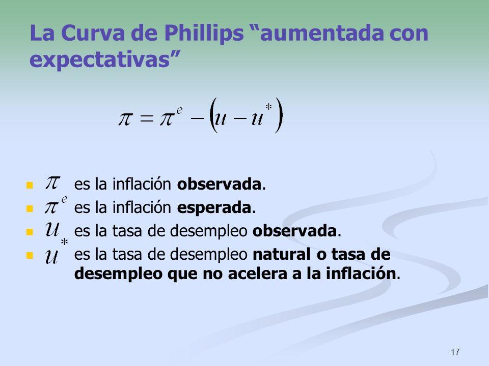 La Curva de Phillips aumentada con expectativas