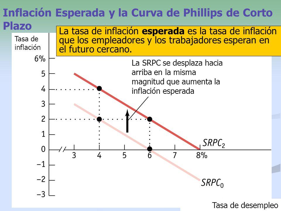 Inflación Esperada y la Curva de Phillips de Corto Plazo