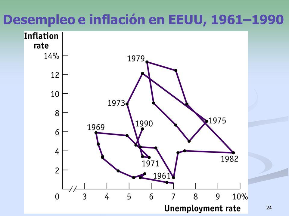 Desempleo e inflación en EEUU, 1961–1990