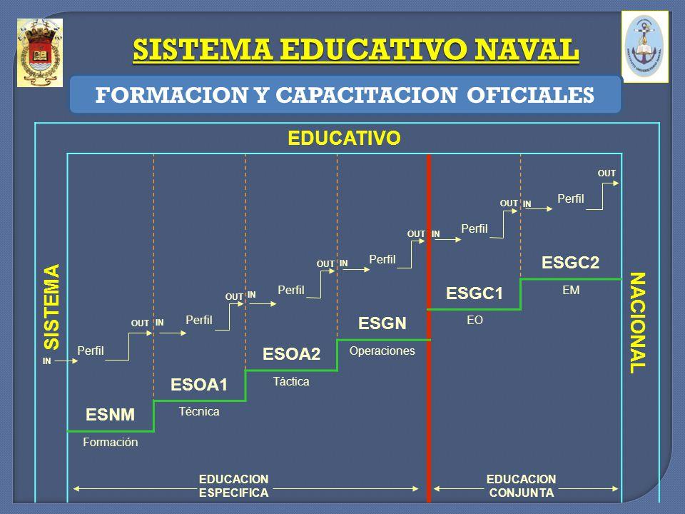 SISTEMA EDUCATIVO NAVAL FORMACION Y CAPACITACION OFICIALES