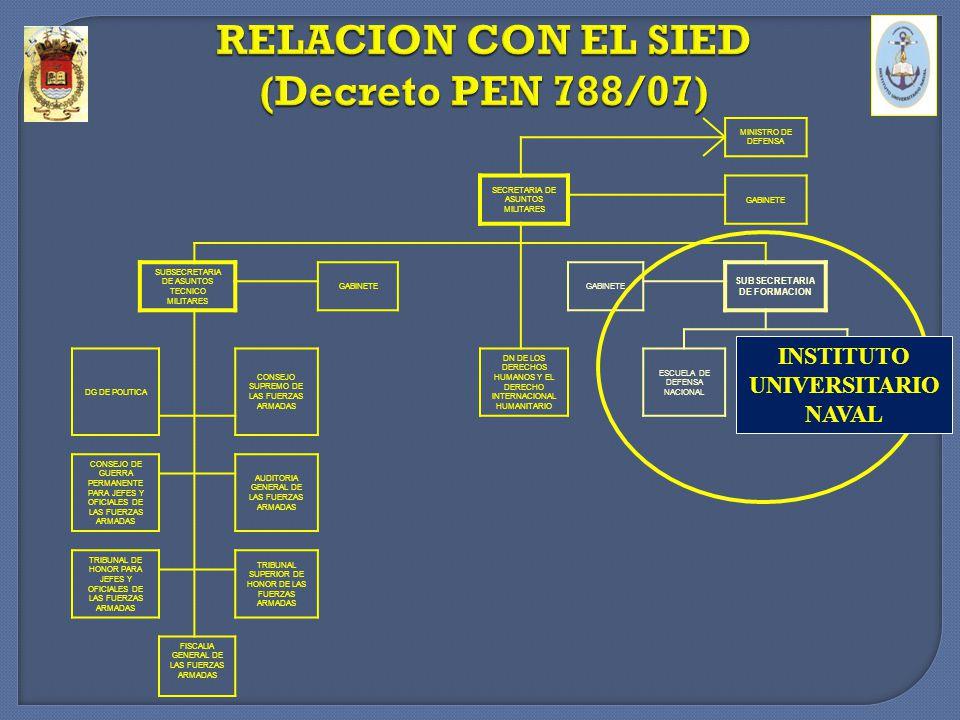 RELACION CON EL SIED (Decreto PEN 788/07)
