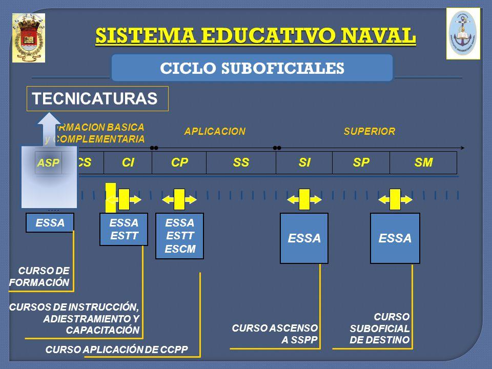 SISTEMA EDUCATIVO NAVAL FORMACION BASICA y COMPLEMENTARIA