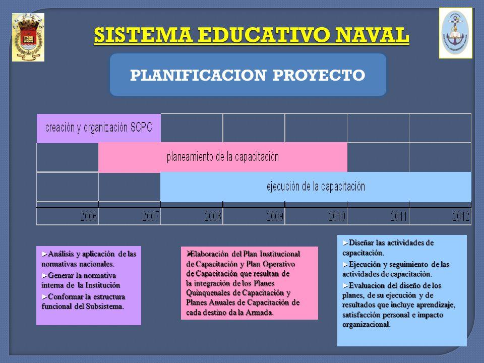 SISTEMA EDUCATIVO NAVAL PLANIFICACION PROYECTO