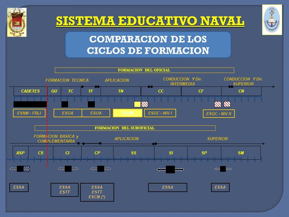 SISTEMA EDUCATIVO NAVAL COMPARACION DE LOS CICLOS DE FORMACION