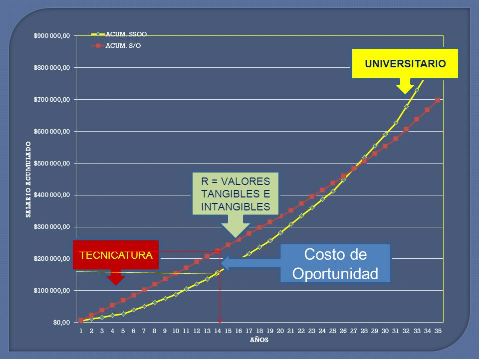 UNIVERSITARIO Costo de Oportunidad 49