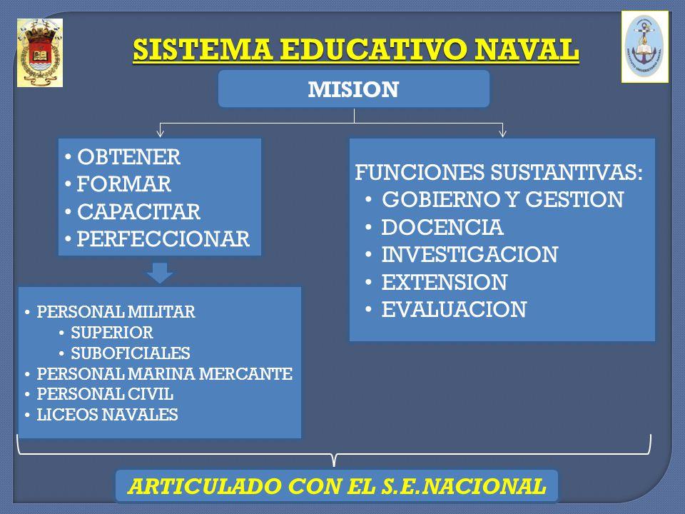 SISTEMA EDUCATIVO NAVAL ARTICULADO CON EL S.E.NACIONAL