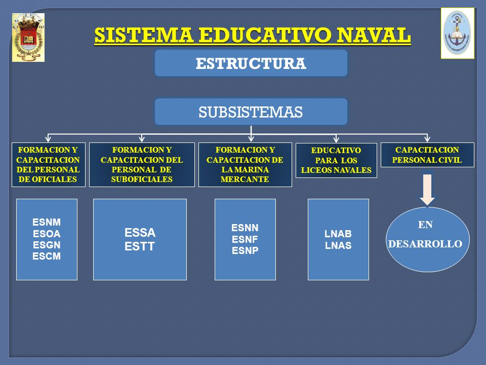 SISTEMA EDUCATIVO NAVAL