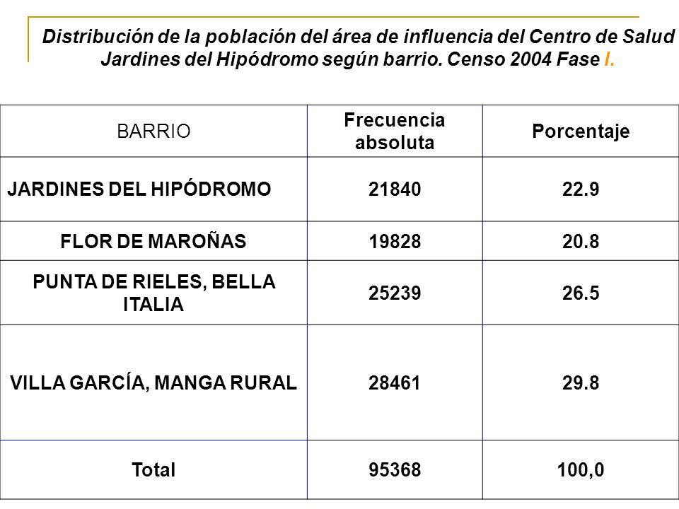Jardines del Hipódromo según barrio. Censo 2004 Fase I. BARRIO
