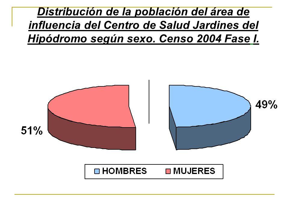 Distribución de la población del área de influencia del Centro de Salud Jardines del Hipódromo según sexo. Censo 2004 Fase I.