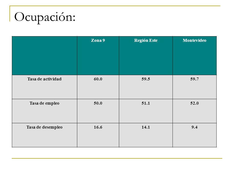 Ocupación: Zona 9 Región Este Montevideo Tasa de actividad 60.0 59.5