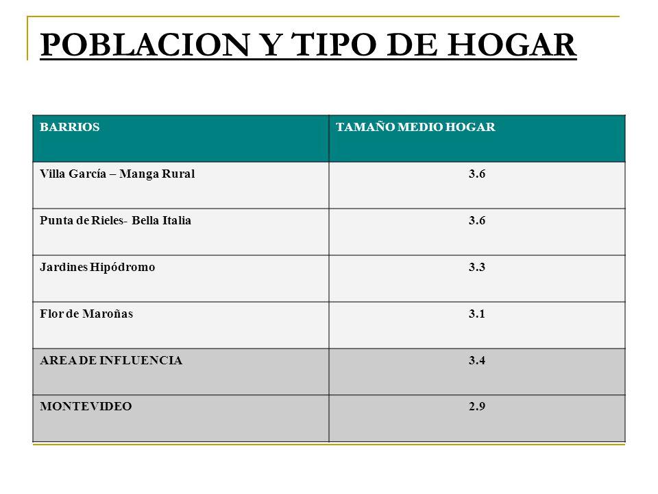 POBLACION Y TIPO DE HOGAR