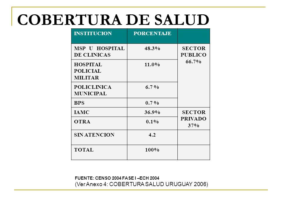 COBERTURA DE SALUD INSTITUCION PORCENTAJE MSP U HOSPITAL DE CLINICAS