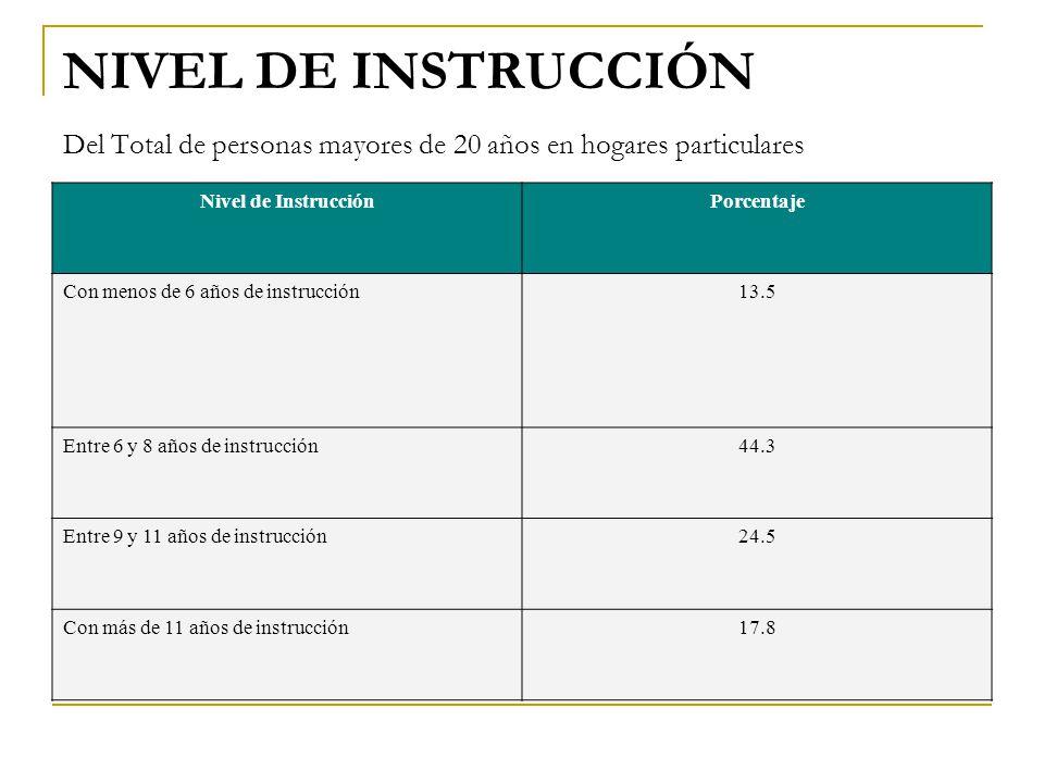 NIVEL DE INSTRUCCIÓN Del Total de personas mayores de 20 años en hogares particulares