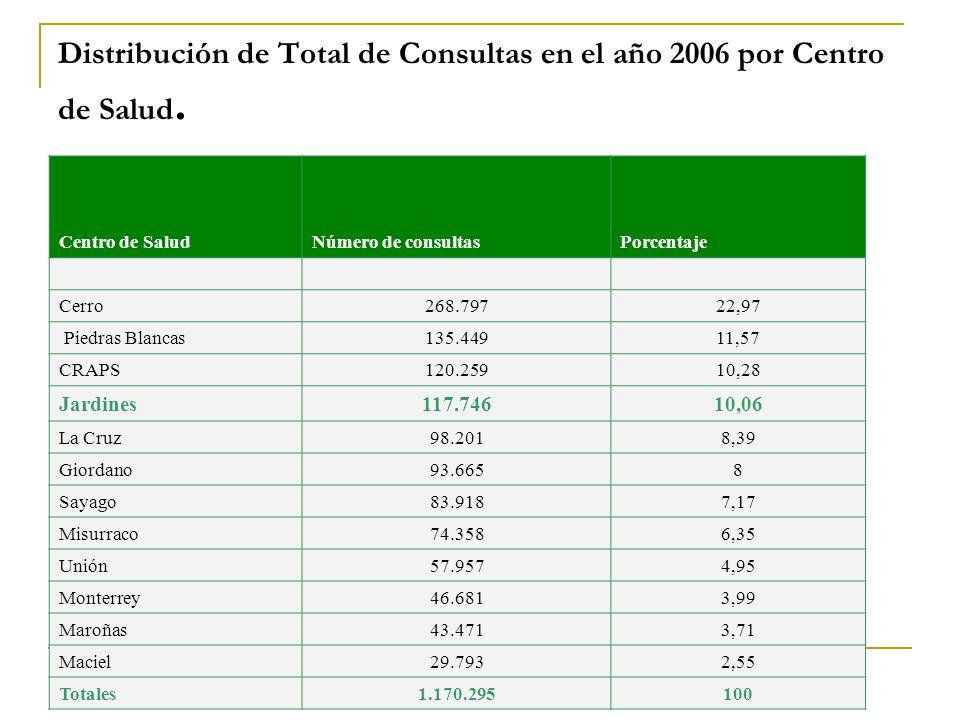 Distribución de Total de Consultas en el año 2006 por Centro de Salud.