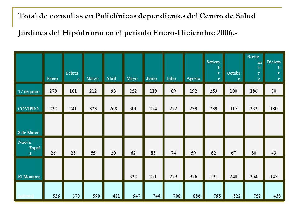 Total de consultas en Policlínicas dependientes del Centro de Salud Jardines del Hipódromo en el periodo Enero-Diciembre 2006.-