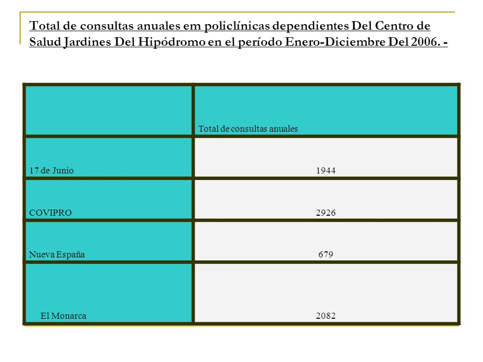 Total de consultas anuales em policlínicas dependientes Del Centro de Salud Jardines Del Hipódromo en el período Enero-Diciembre Del 2006. -