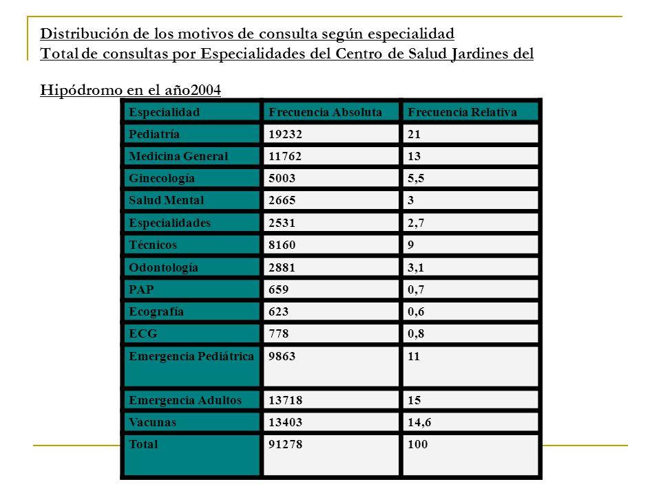 Distribución de los motivos de consulta según especialidad Total de consultas por Especialidades del Centro de Salud Jardines del Hipódromo en el año2004