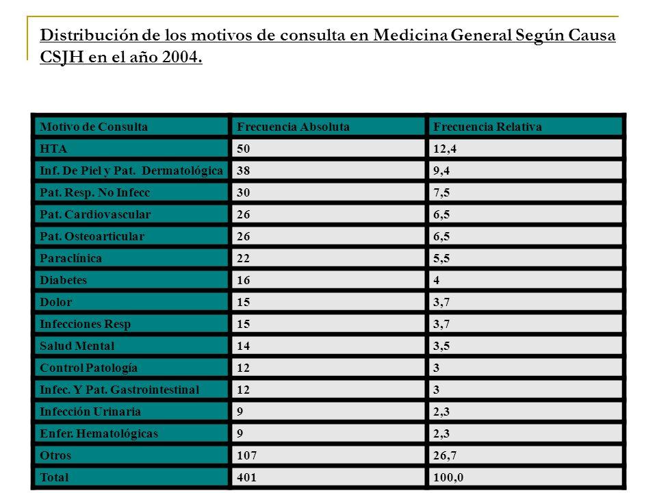 Distribución de los motivos de consulta en Medicina General Según Causa CSJH en el año 2004.