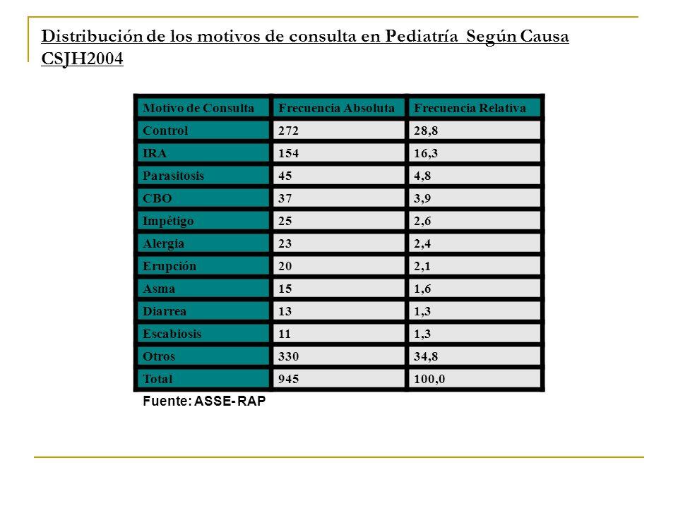 Distribución de los motivos de consulta en Pediatría Según Causa CSJH2004