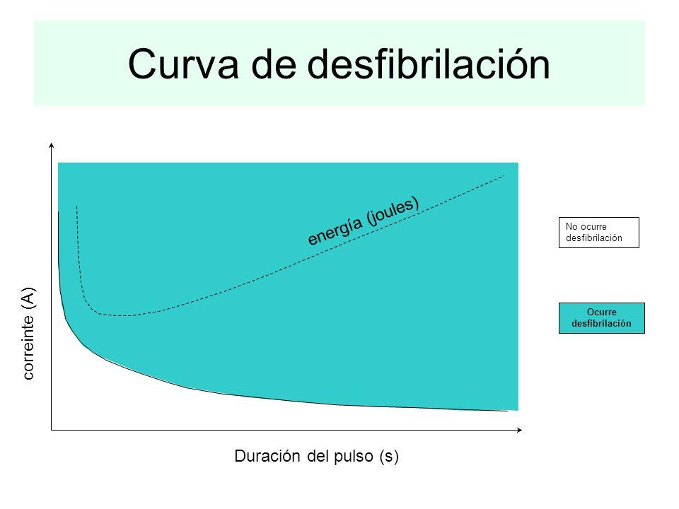 Curva de desfibrilación