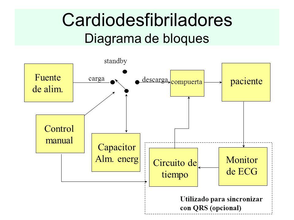 Cardiodesfibriladores Diagrama de bloques